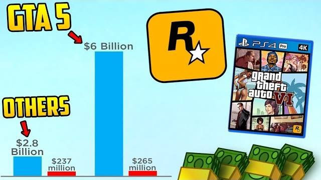 GTA 5 Has Made More Money Than Any Other Game or Movie Ever